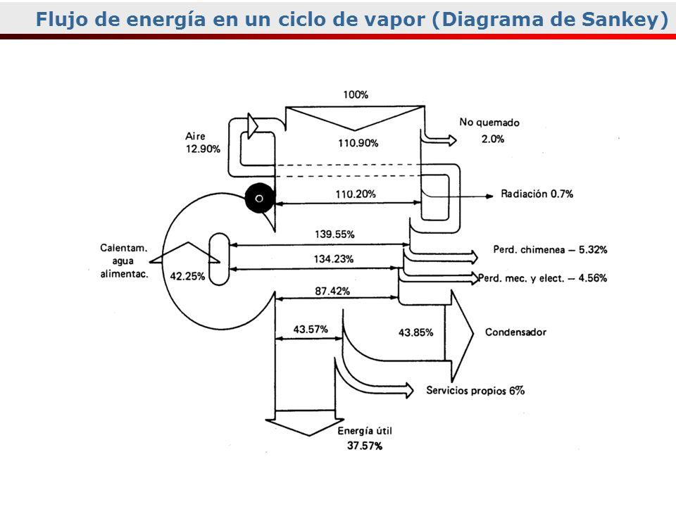 Flujo de energía en un ciclo de vapor (Diagrama de Sankey)