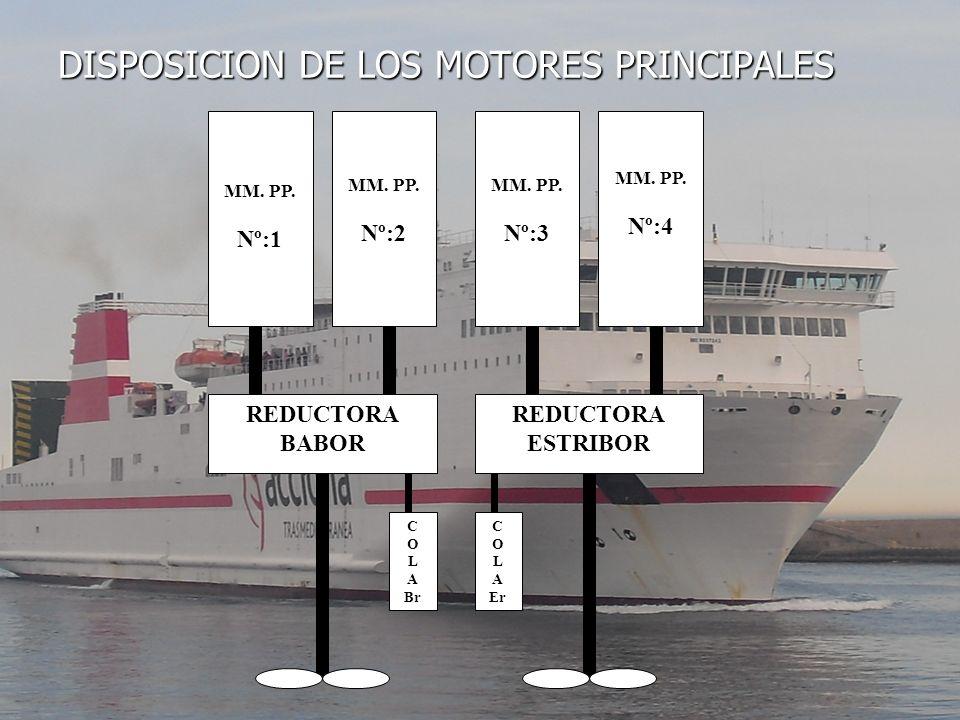 DISPOSICION DE LOS MOTORES PRINCIPALES