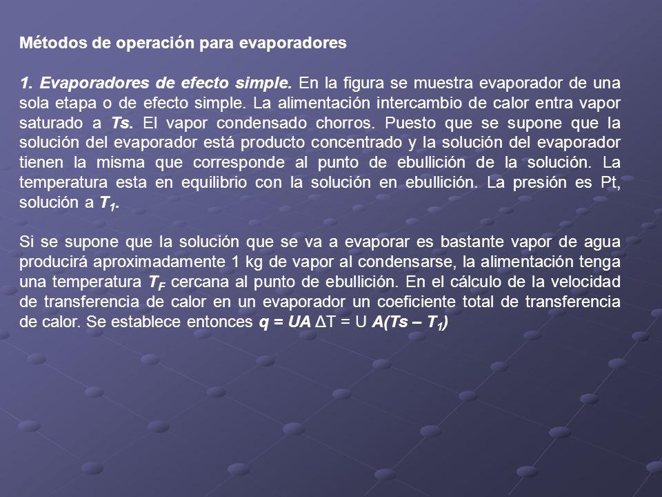Métodos de operación para evaporadores