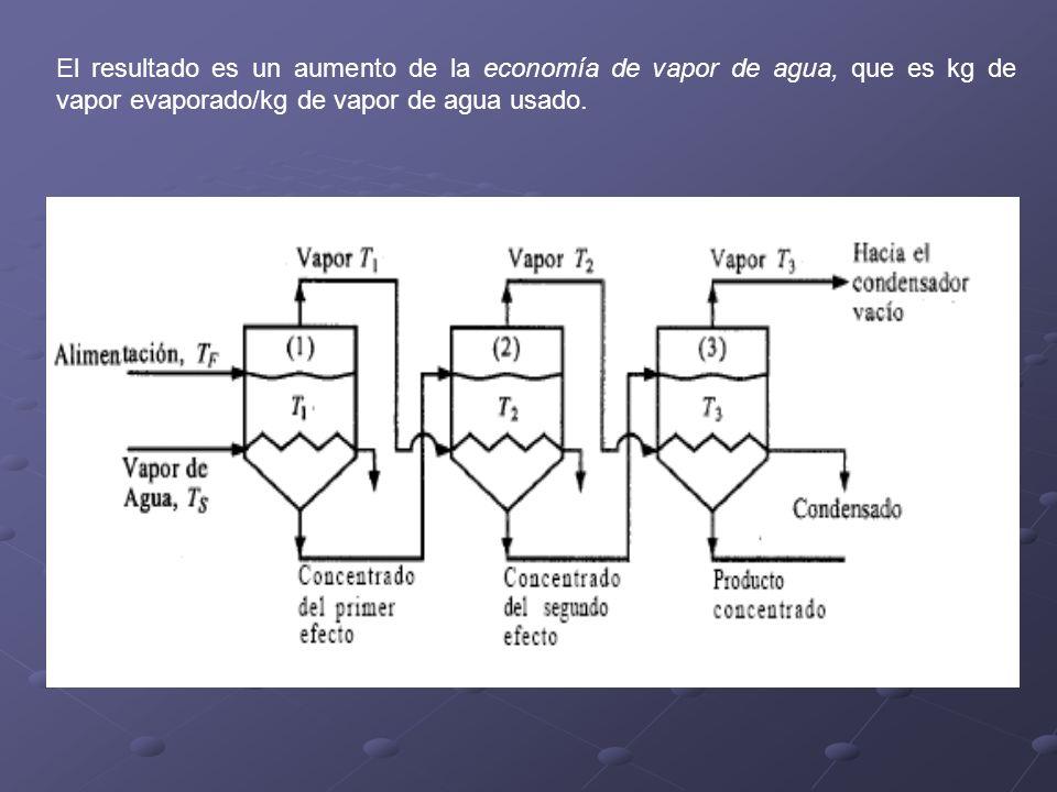 El resultado es un aumento de la economía de vapor de agua, que es kg de vapor evaporado/kg de vapor de agua usado.