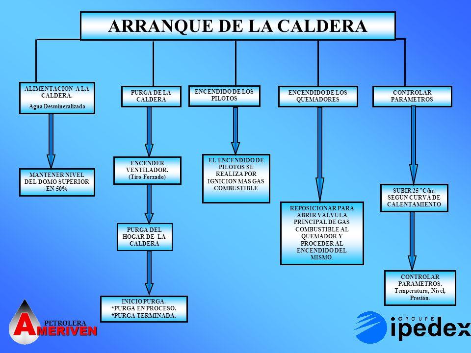 ARRANQUE DE LA CALDERA MERIVEN PETROLERA ALIMENTACION A LA CALDERA.