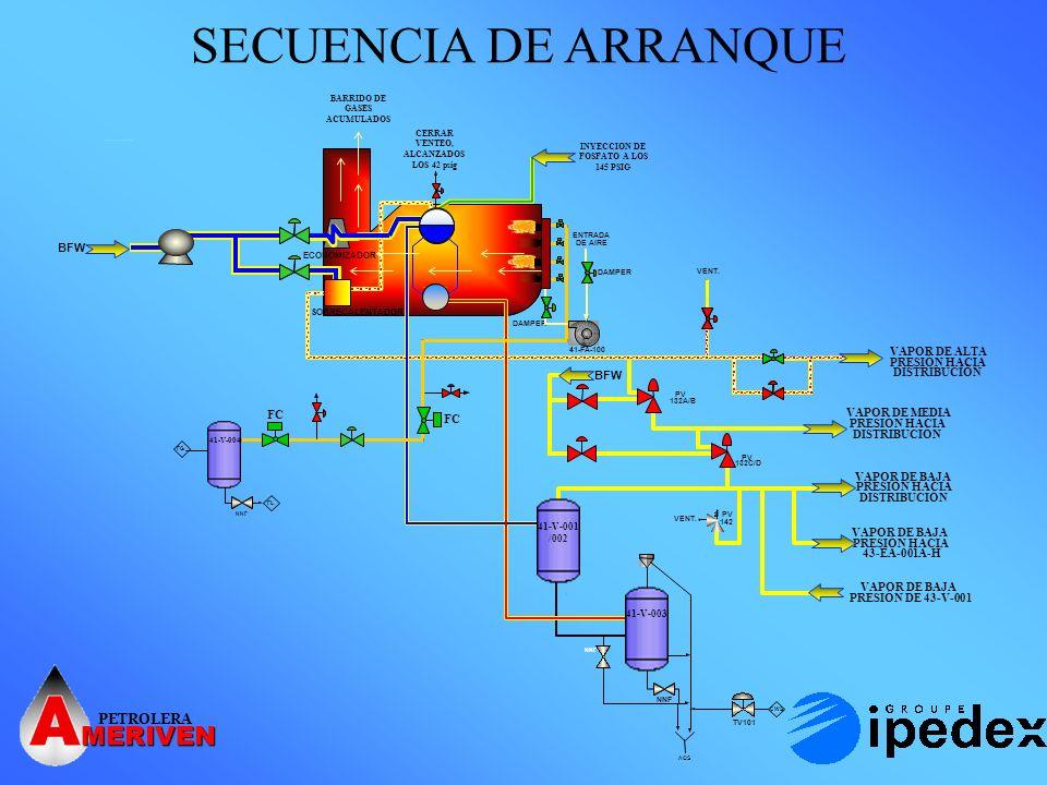 SECUENCIA DE ARRANQUE MERIVEN PETROLERA BFW VAPOR DE ALTA