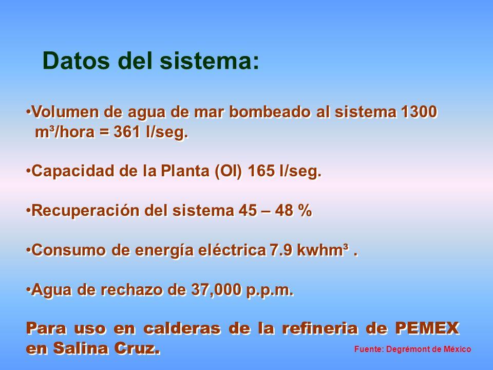 Datos del sistema: Volumen de agua de mar bombeado al sistema 1300