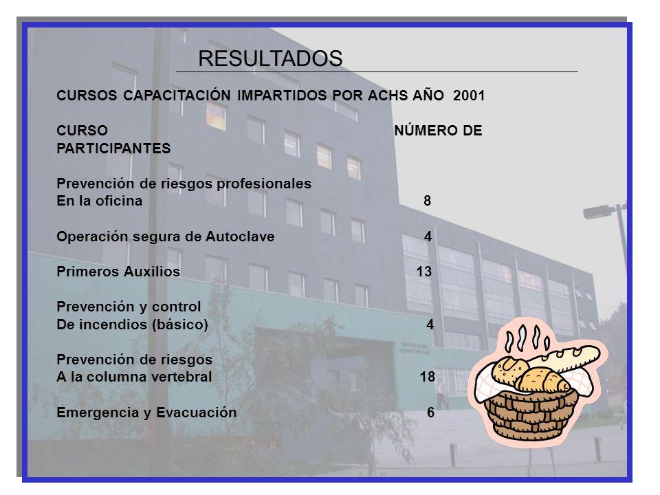 RESULTADOS CURSOS CAPACITACIÓN IMPARTIDOS POR ACHS AÑO 2001
