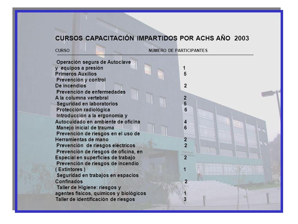 CURSOS CAPACITACIÓN IMPARTIDOS POR ACHS AÑO 2003