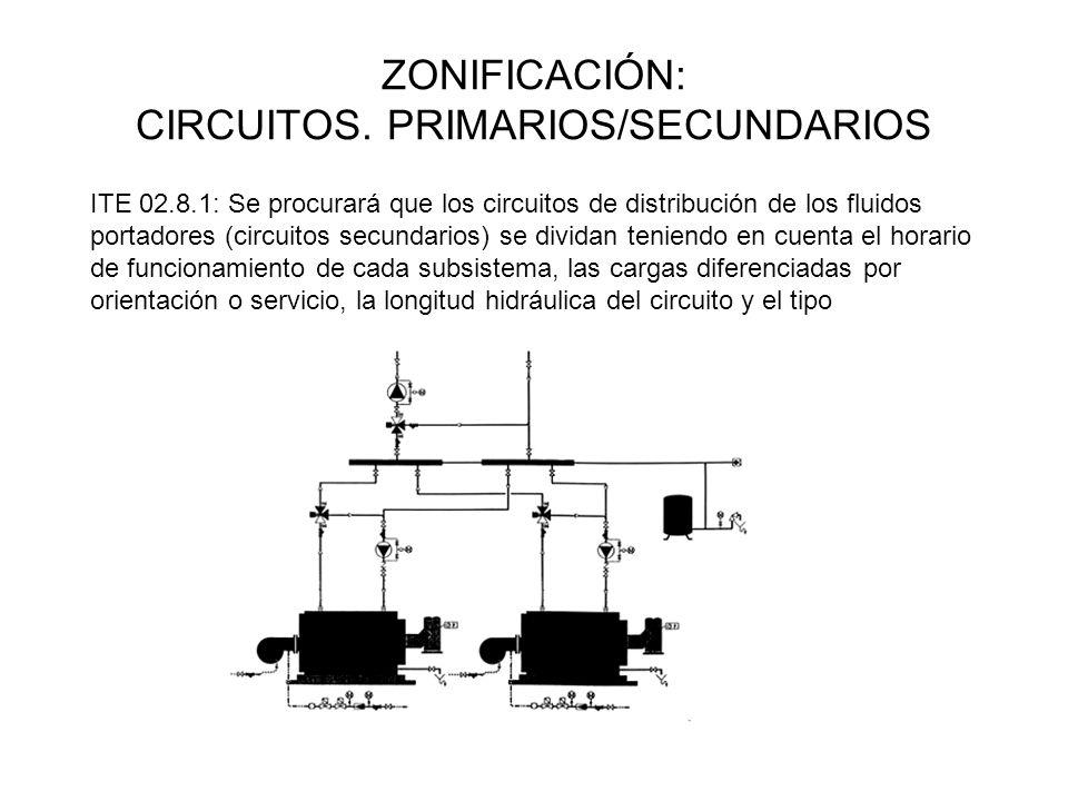 ZONIFICACIÓN: CIRCUITOS. PRIMARIOS/SECUNDARIOS