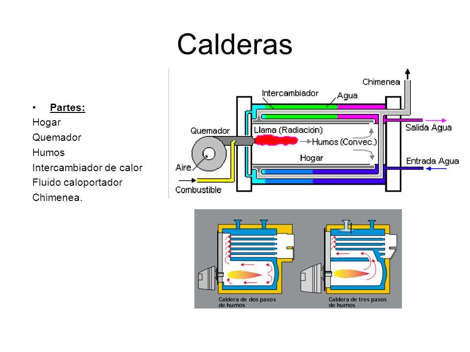 Calderas Partes: Hogar Quemador Humos Intercambiador de calor