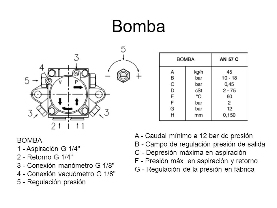 Bomba A - Caudal mínimo a 12 bar de presión BOMBA