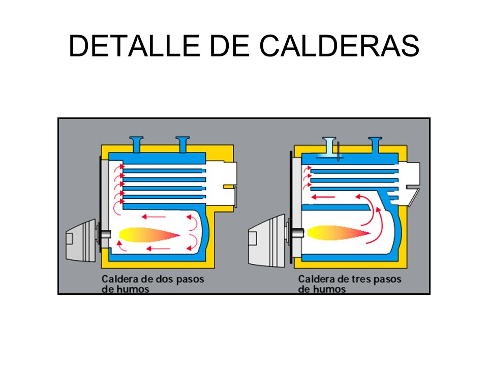 DETALLE DE CALDERAS