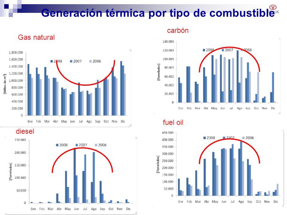Generación térmica por tipo de combustible