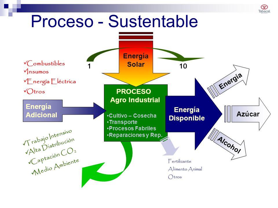 Proceso - Sustentable Energía Solar 1 10 Energía Energía Disponible