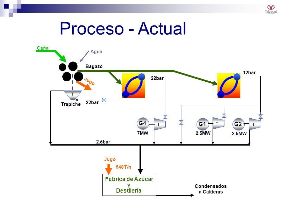 Proceso - Actual G4 G1 G2 Fabrica de Azúcar Y Destilería Caña Agua