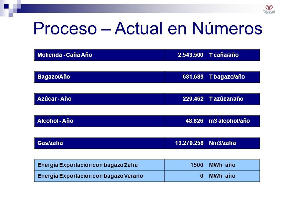Proceso – Actual en Números