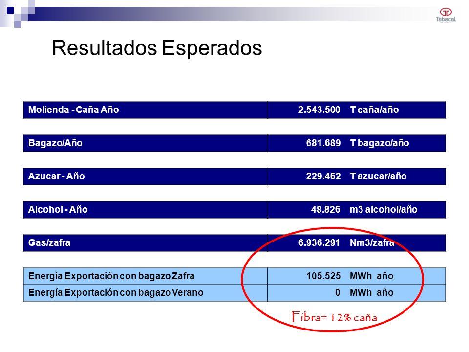 Resultados Esperados Fibra= 12% caña Molienda - Caña Año 2.543.500