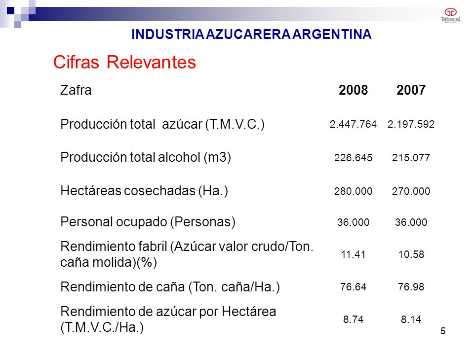 INDUSTRIA AZUCARERA ARGENTINA