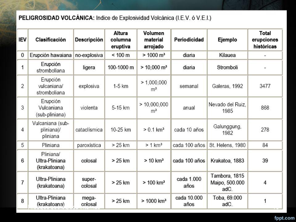 Riesgos geológicos internos Riesgos geológicos internos 19