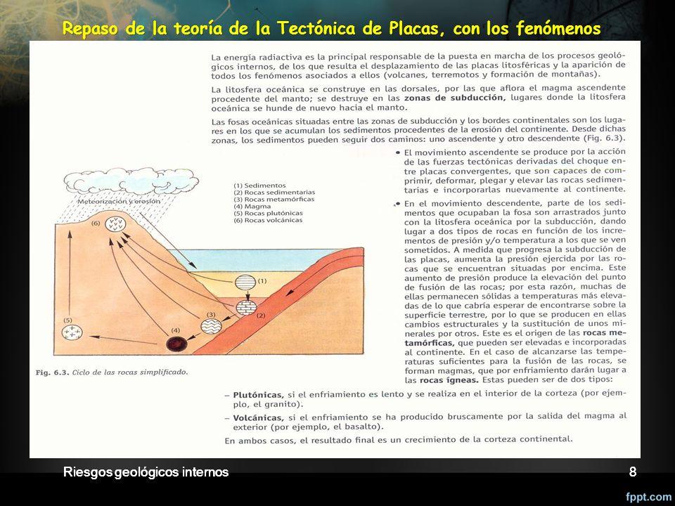 Repaso de la teoría de la Tectónica de Placas, con los fenómenos asociados. Ciclo de las rocas. Bordes de placas…