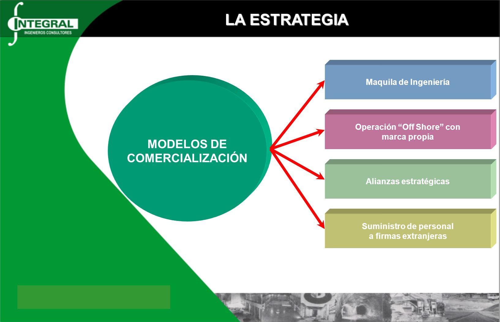 Operación Off Shore con Alianzas estratégicas Suministro de personal