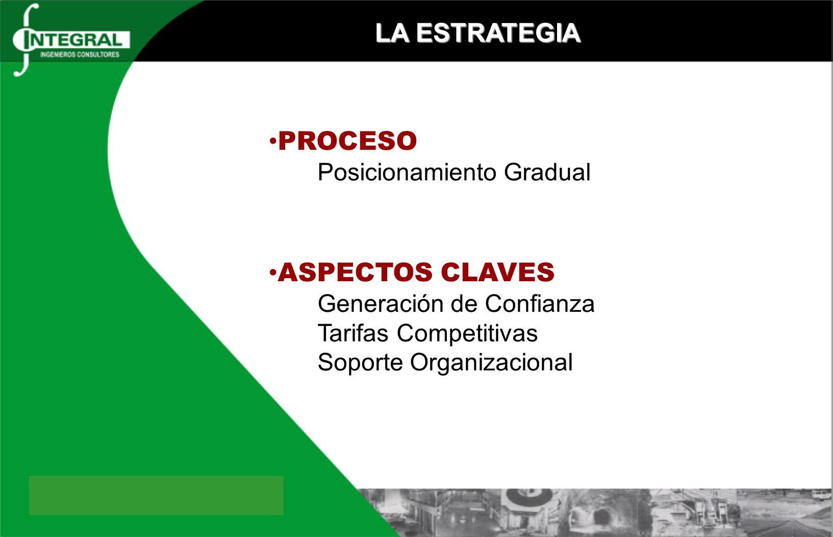 LA ESTRATEGIA PROCESO ASPECTOS CLAVES Tarifas Competitivas