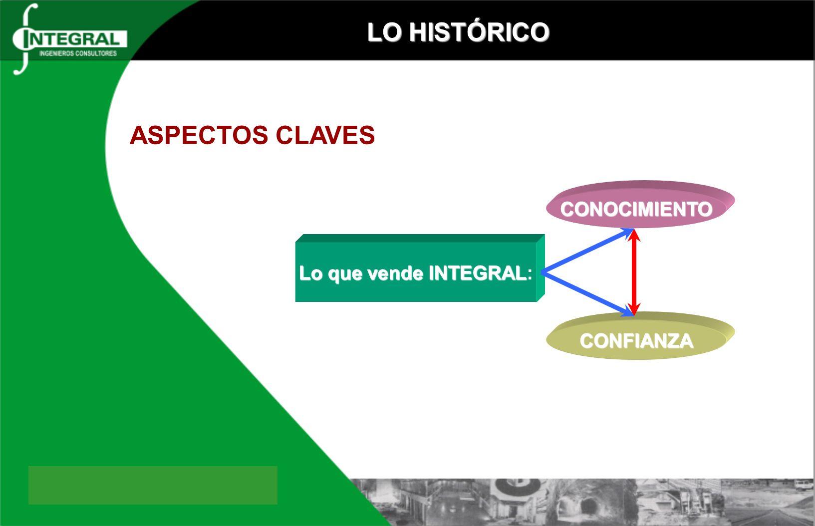 LO HISTÓRICO ASPECTOS CLAVES CONOCIMIENTO Lo que vende INTEGRAL: