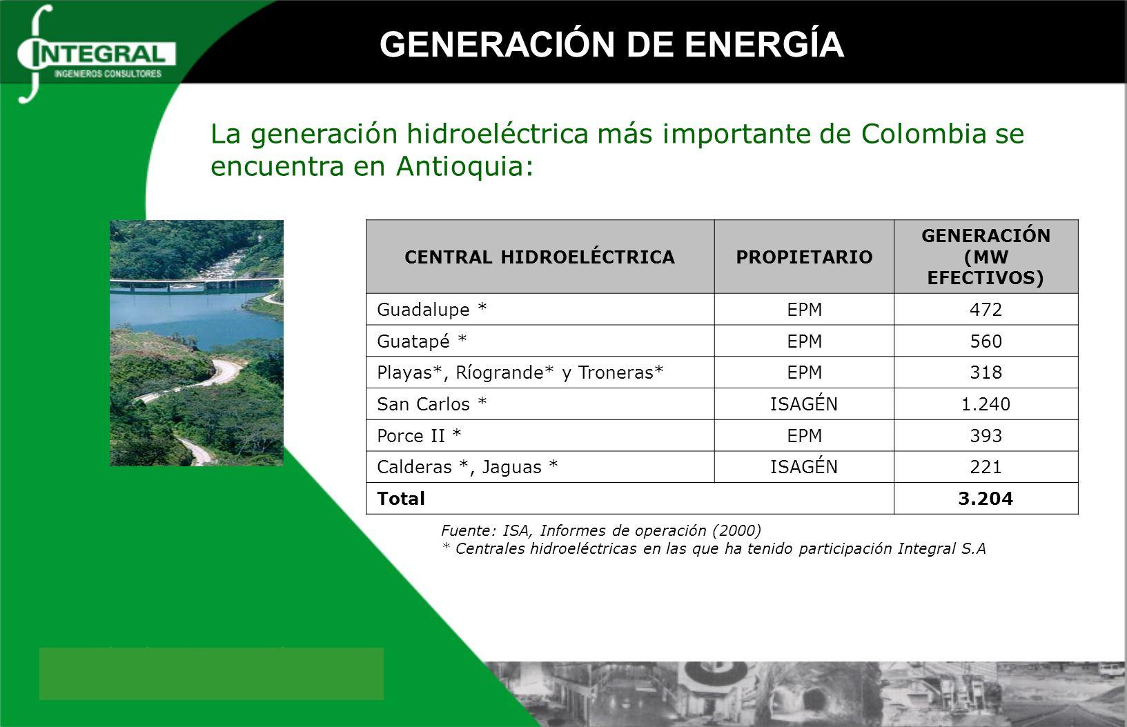 CENTRAL HIDROELÉCTRICA GENERACIÓN (MW EFECTIVOS)
