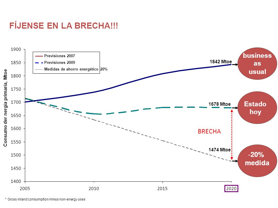 FÍJENSE EN LA BRECHA!!! BRECHA 20% medida business as usual Estado hoy