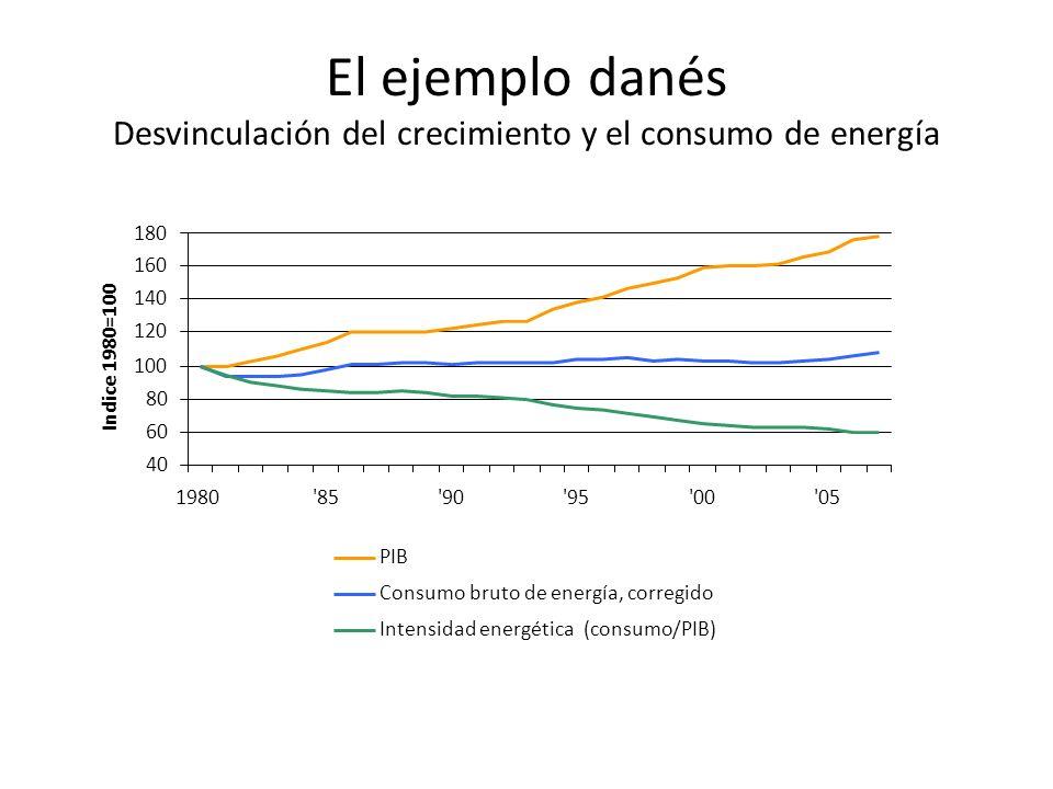 El ejemplo danés Desvinculación del crecimiento y el consumo de energía