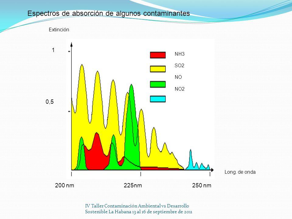 Espectros de absorción de algunos contaminantes