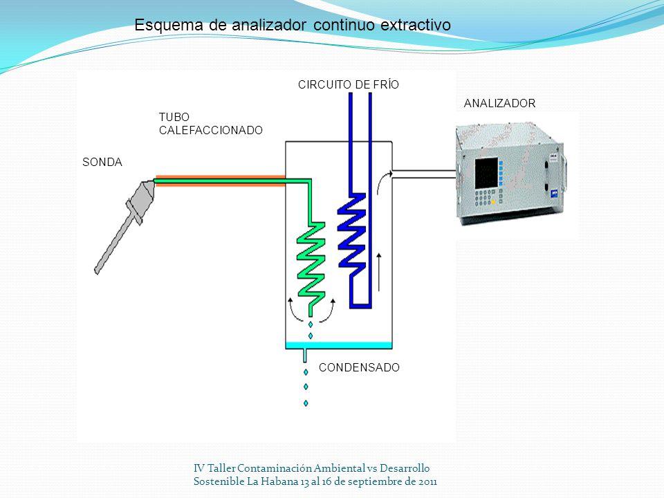 Esquema de analizador continuo extractivo