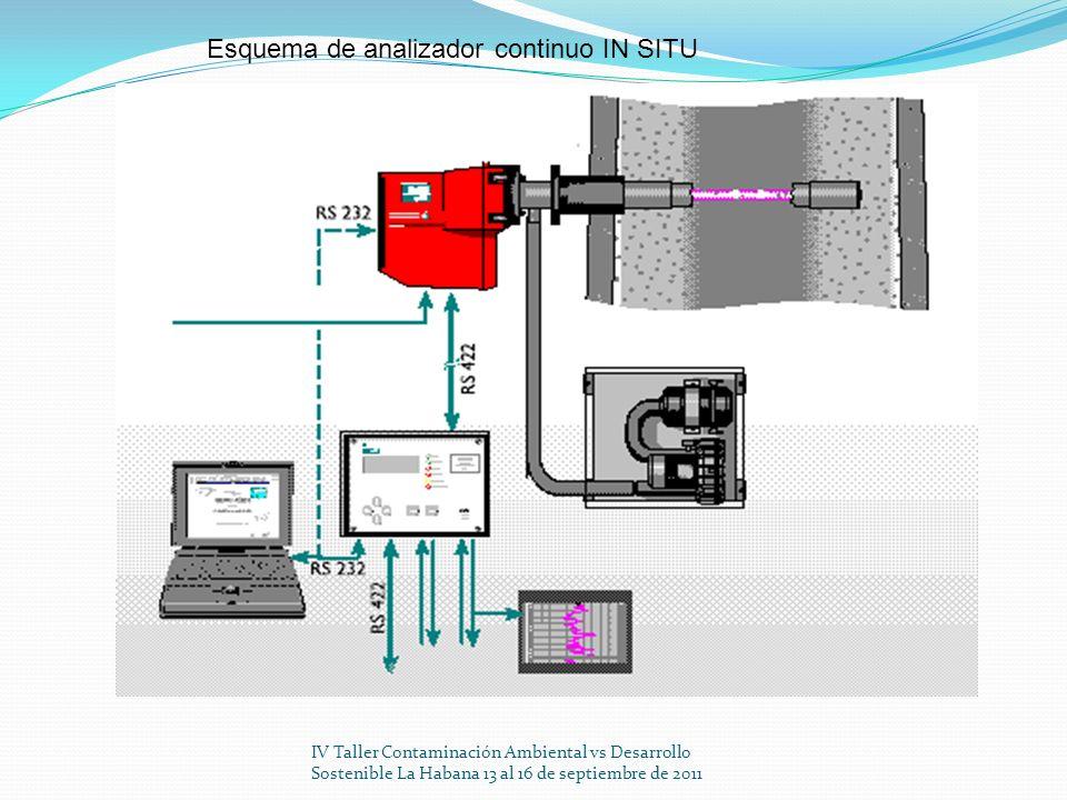 Esquema de analizador continuo IN SITU