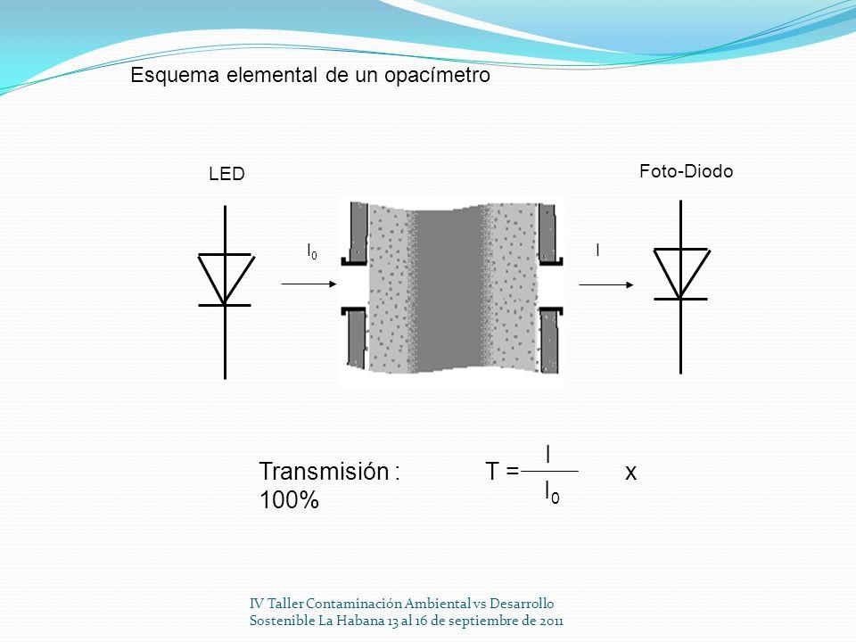I Transmisión : T = x 100% I0 Esquema elemental de un opacímetro