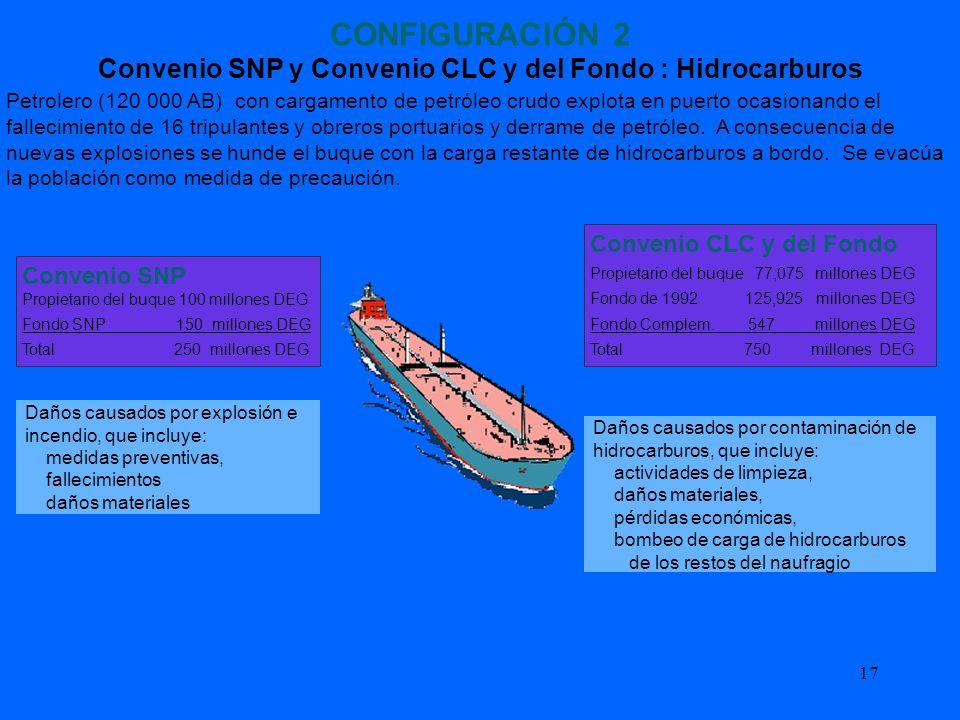 Convenio SNP y Convenio CLC y del Fondo : Hidrocarburos