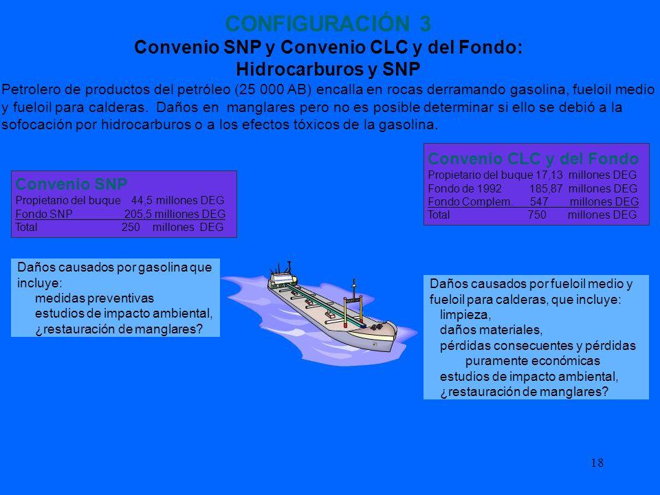 Convenio SNP y Convenio CLC y del Fondo: