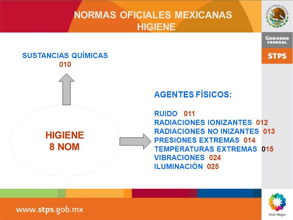 NORMAS OFICIALES MEXICANAS HIGIENE