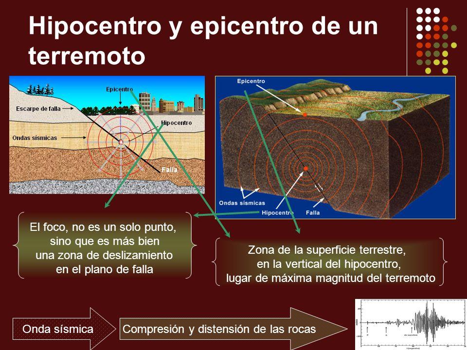 Hipocentro y epicentro de un terremoto
