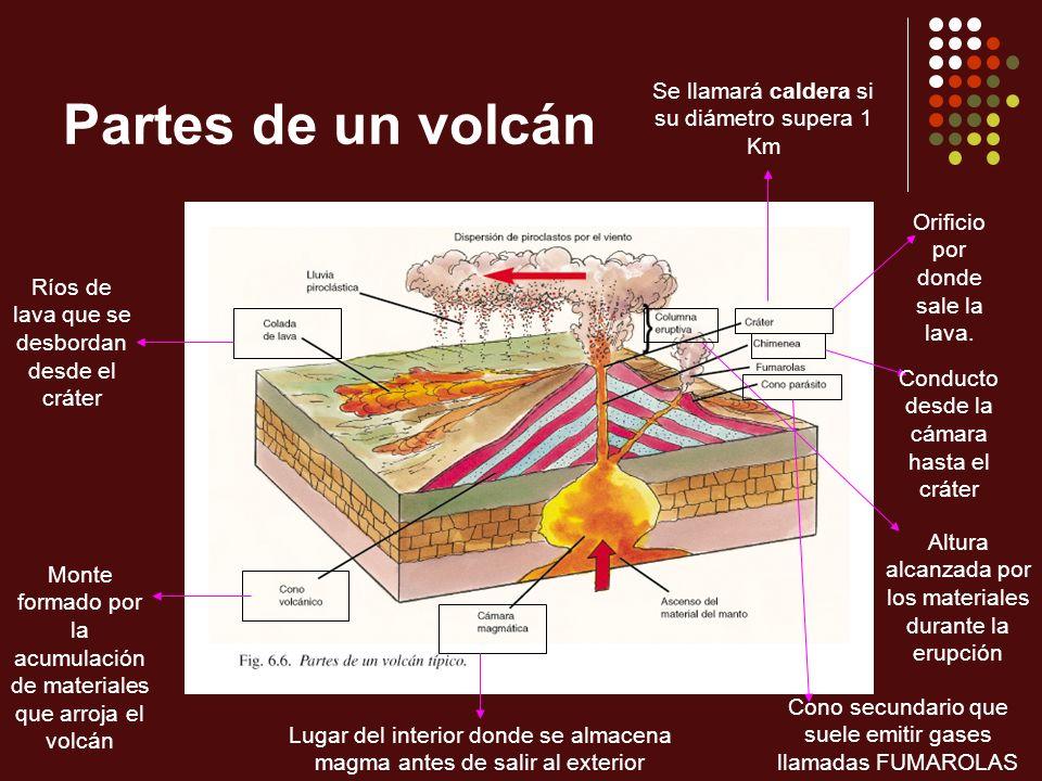 Partes de un volcán Se llamará caldera si su diámetro supera 1 Km