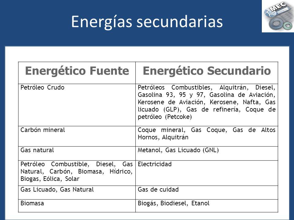 Energético Secundario