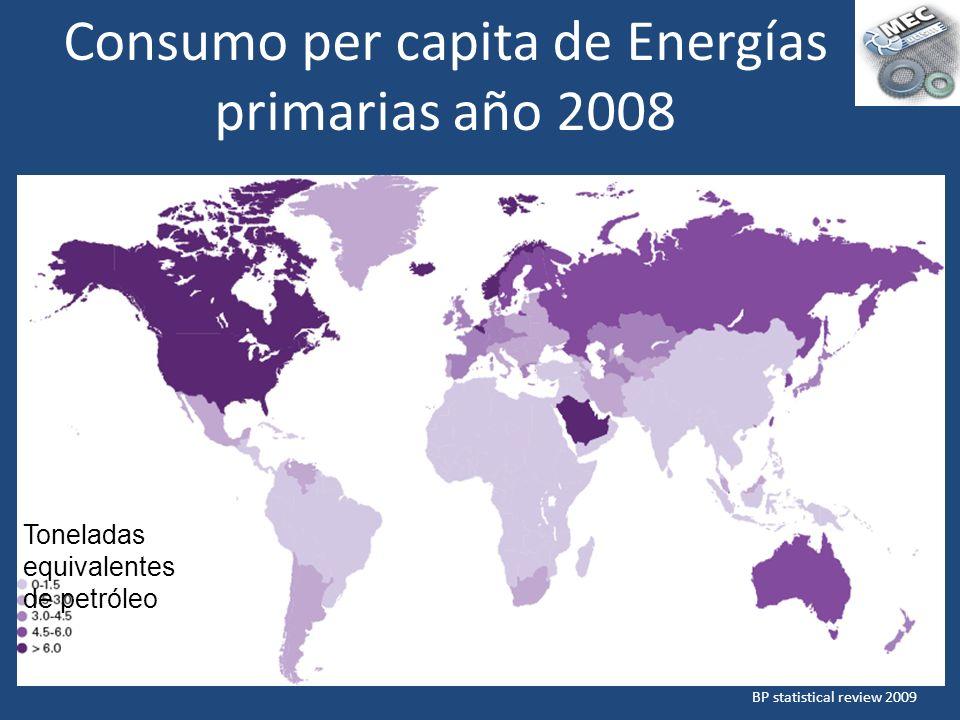 Consumo per capita de Energías primarias año 2008