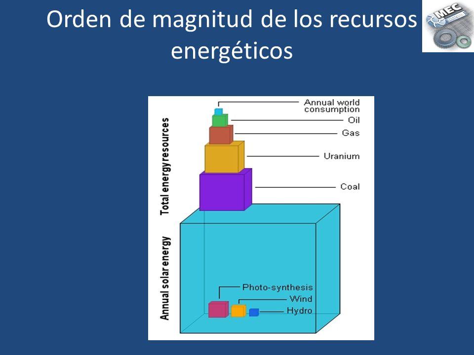 Orden de magnitud de los recursos energéticos
