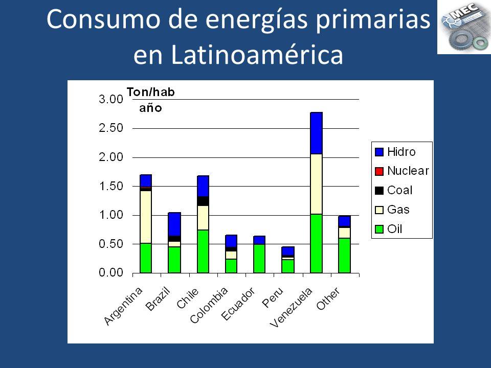 Consumo de energías primarias en Latinoamérica