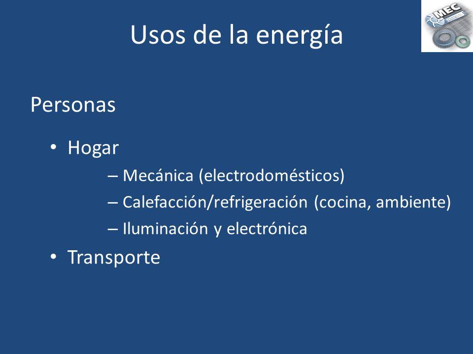 Usos de la energía Personas Hogar Transporte