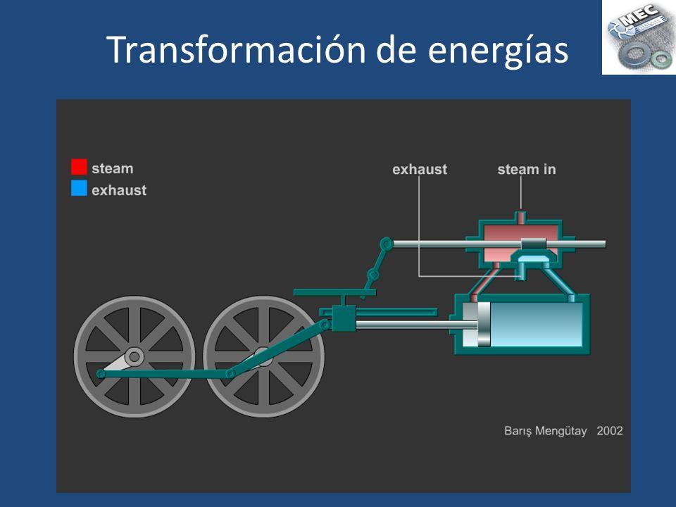 Transformación de energías