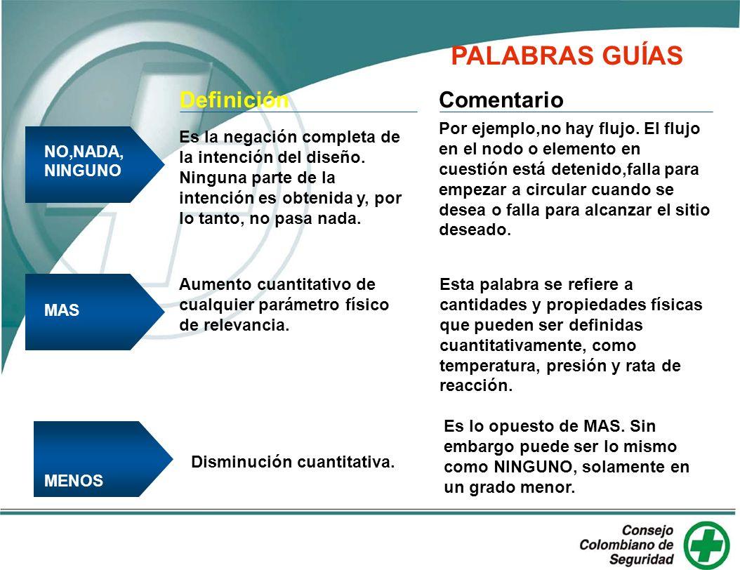 PALABRAS GUÍAS Definición Comentario