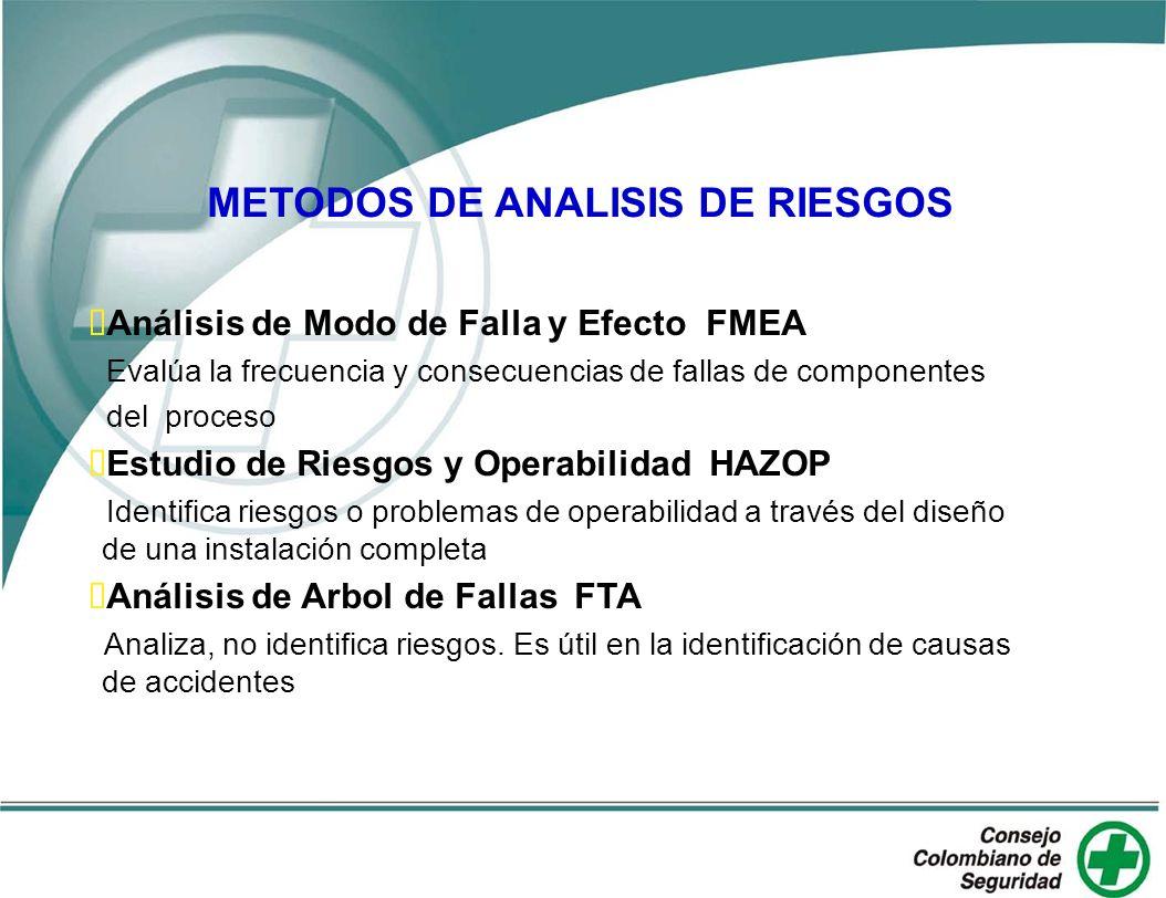 Análisis de Modo de Falla y Efecto FMEA