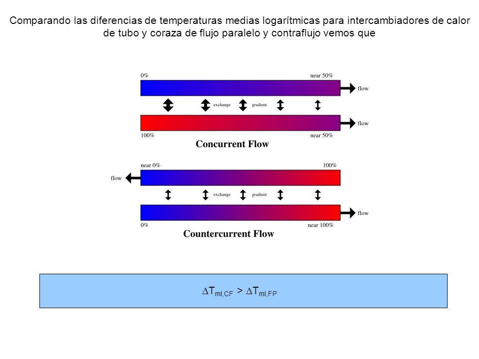 Comparando las diferencias de temperaturas medias logarítmicas para intercambiadores de calor de tubo y coraza de flujo paralelo y contraflujo vemos que