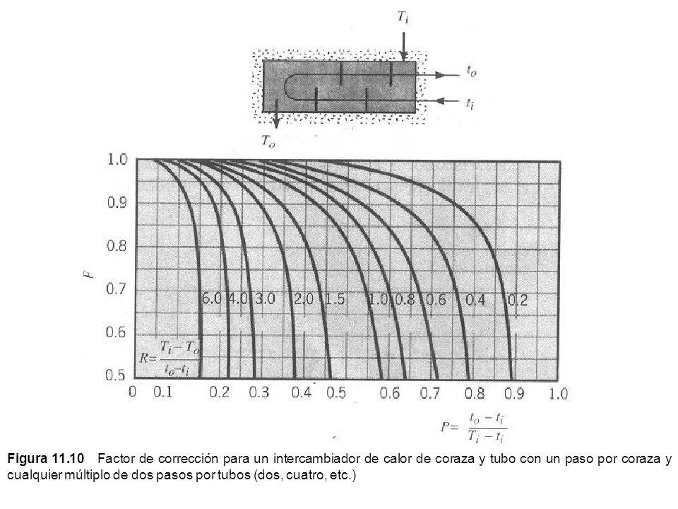 Figura 11.10 Factor de corrección para un intercambiador de calor de coraza y tubo con un paso por coraza y cualquier múltiplo de dos pasos por tubos (dos, cuatro, etc.)