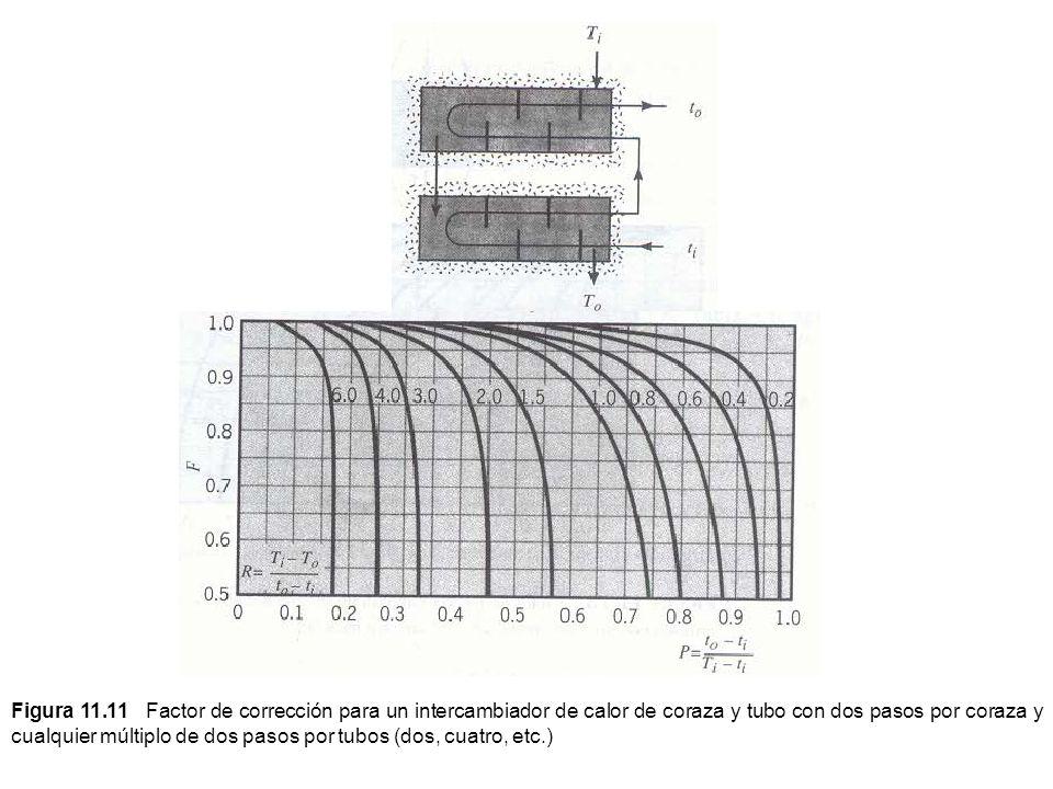 Figura 11.11 Factor de corrección para un intercambiador de calor de coraza y tubo con dos pasos por coraza y cualquier múltiplo de dos pasos por tubos (dos, cuatro, etc.)