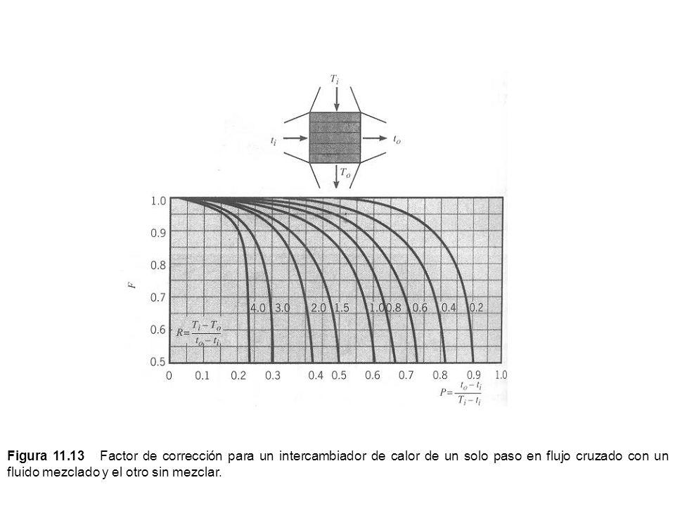 Figura 11.13 Factor de corrección para un intercambiador de calor de un solo paso en flujo cruzado con un fluido mezclado y el otro sin mezclar.
