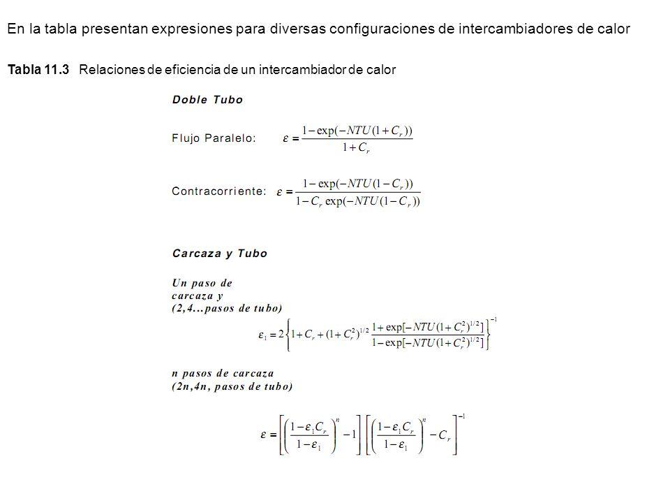 En la tabla presentan expresiones para diversas configuraciones de intercambiadores de calor