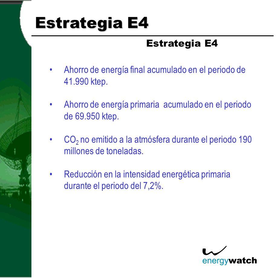Estrategia E4 Estrategia E4